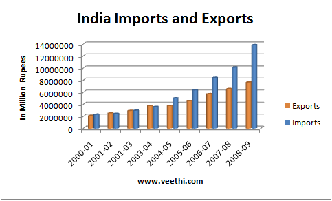 SVLL: India's top exports and imports ratio in pie chart  |Import Export Graph
