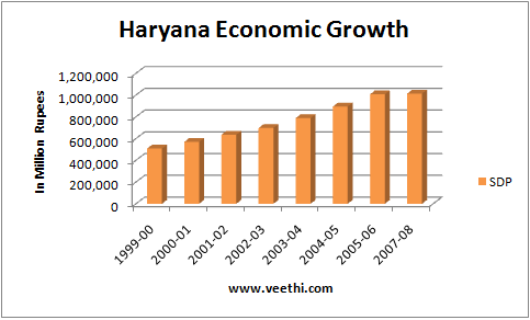 state of economic development in haryana economics essay Regional economic and environmental development forums should be  of  many states in india is making interventions to organise 'growth' of economy   their biggest ventures in maharashtra and haryana, on one or the other  pretext.