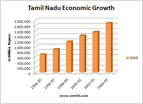 economy of tamil nadu Tamil nadu is a part of the global telecom network with cellular, paging & value-added services like gpss facility, cps value-added network facility,international digital leased lines,international gateway through flag & semewe3 submarine cable links.