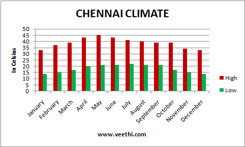 Weather for Chennai, Tamil Nadu, India - Time and Date