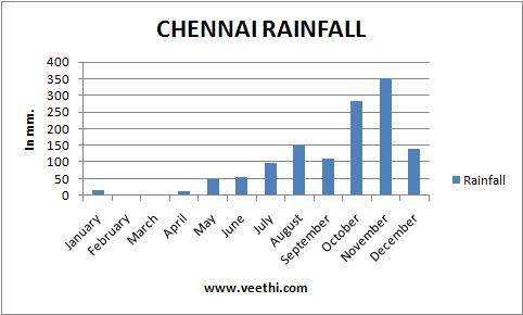 Chennai, Tamil Nadu Climate Chennai, Tamil Nadu ...