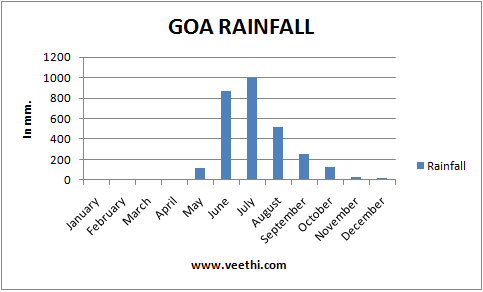 Goa Climate Best Time To Visit Goa