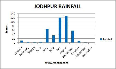 Jodhpur Climate Best Time To Visit Jodhpur
