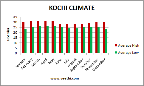 kochi climate, best time to visit kochi