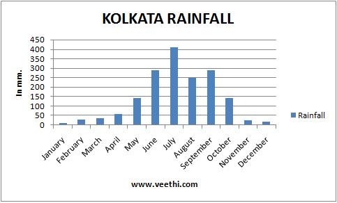 Kolkata Climate Best Time To Visit Kolkata